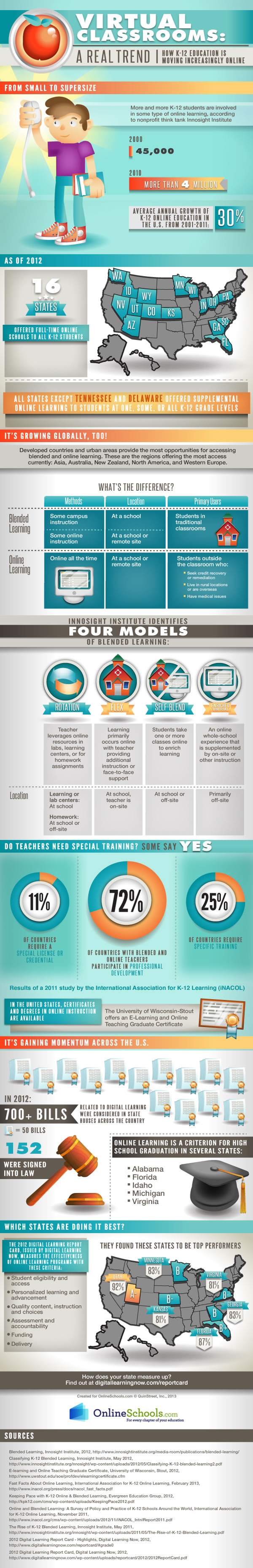 stance Learning and Blended Learning: Trends on the Rise?