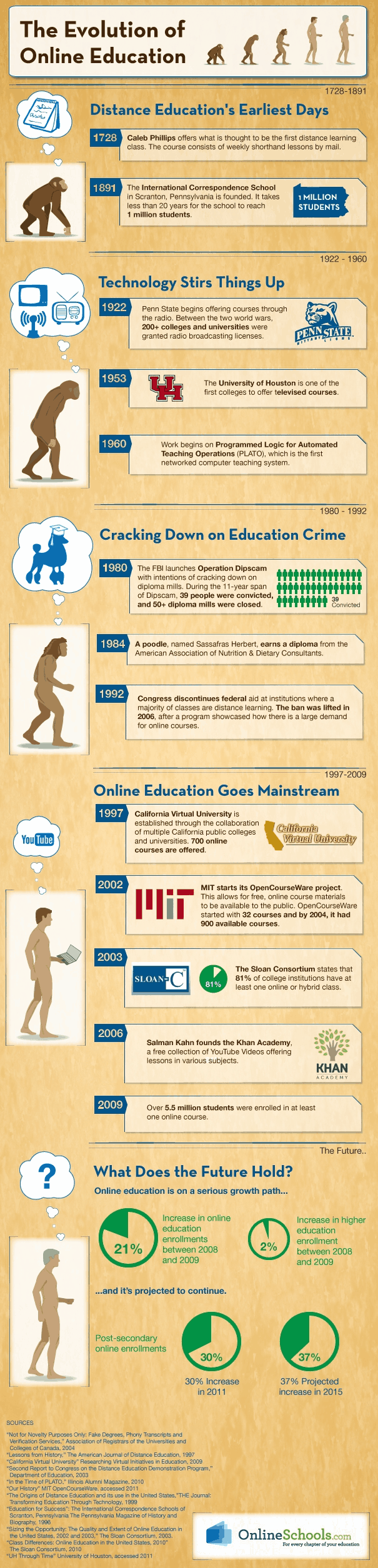 Evolution of online education